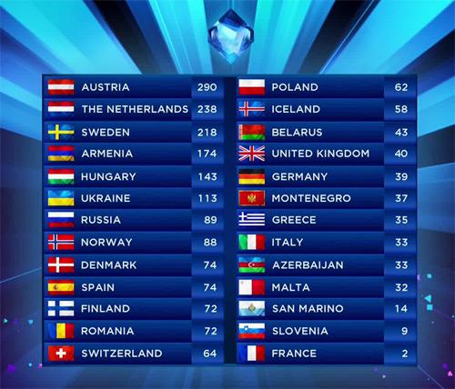 eurovision-classement01